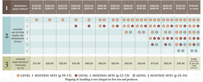 Hostess Benefits Chart