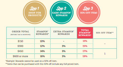 Stampinup Stampin Rewards Hostess Rewards Bonus 3%